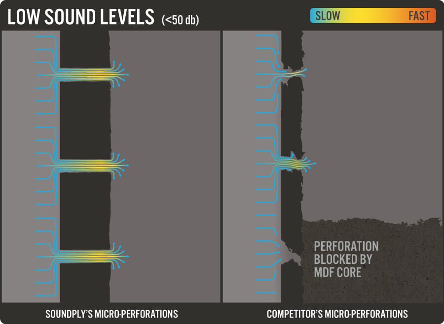 Dynamic Sound Control™