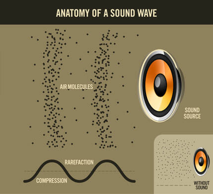 The anatomy of a sound wave.