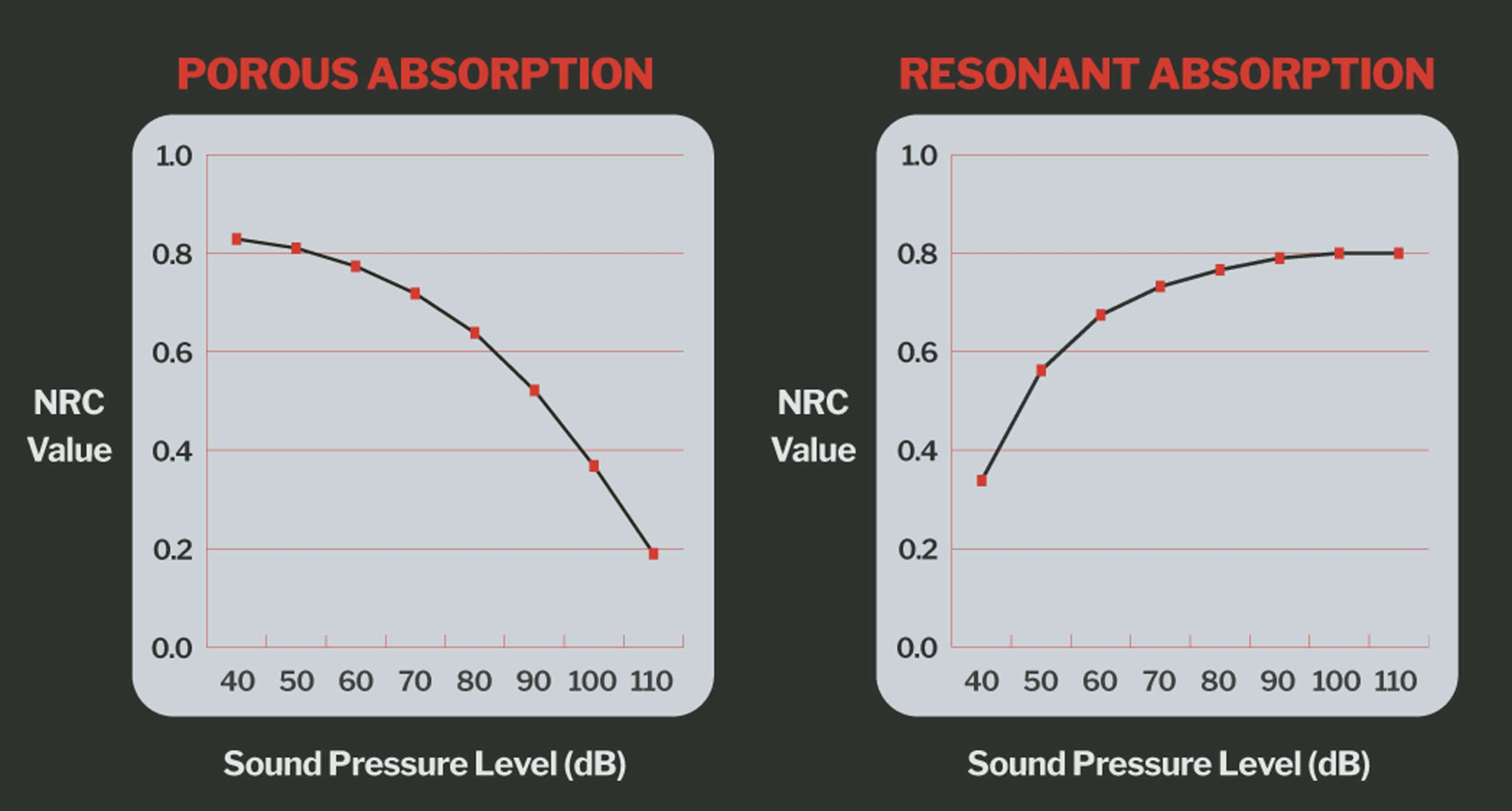 Resonate and Porous Sound Absorption 1912 3600px scaled - Dynamic Sound Control™